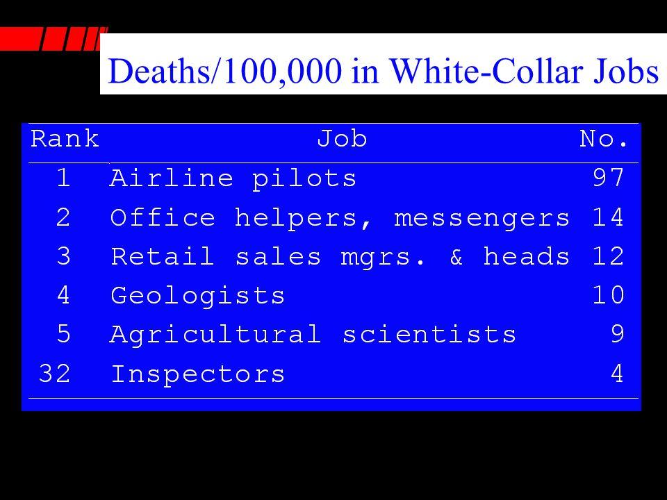 Deaths/100,000 in White-Collar Jobs