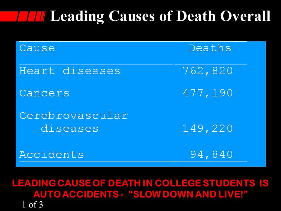 Leading Causes of Death Overall