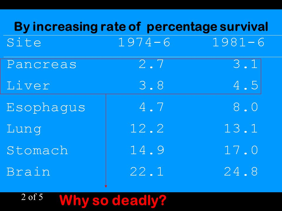 By increasing rate of percentage survival