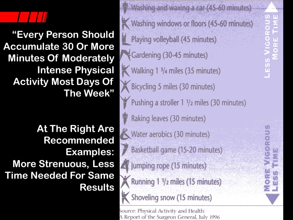 Every Person Should Accumulate 30 Or More Minutes Of Moderately Intense Physical Activity Most Days Of The Week