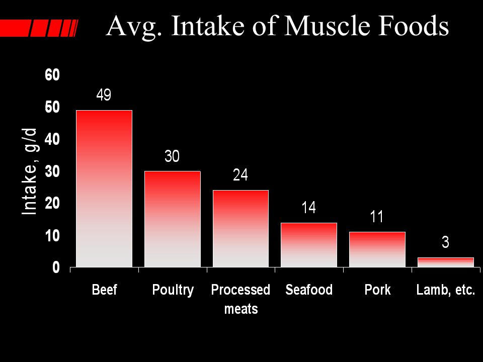 Avg. Intake of Muscle Foods
