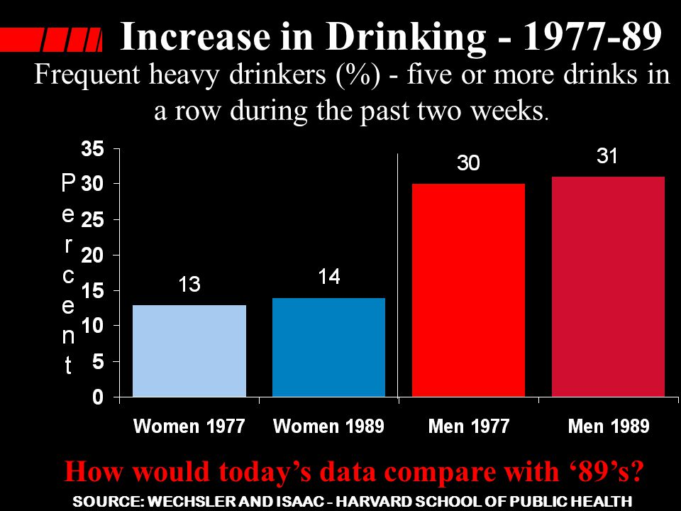Increase in Drinking - 1977-89
