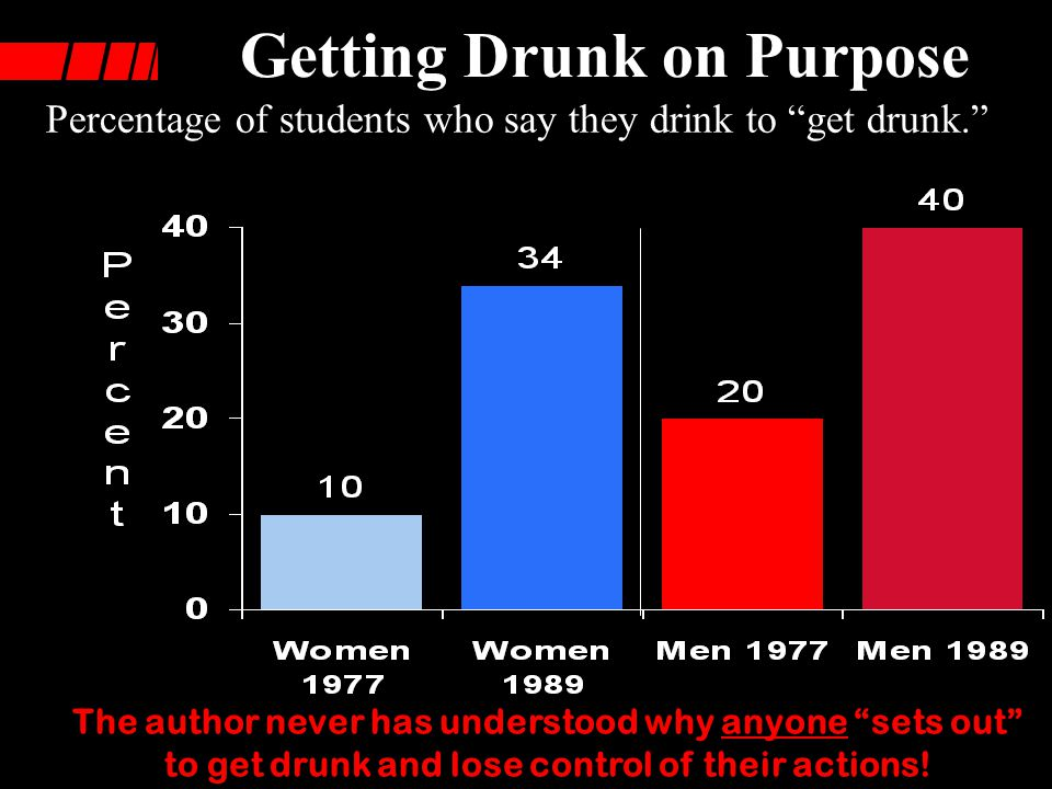 Getting Drunk on Purpose