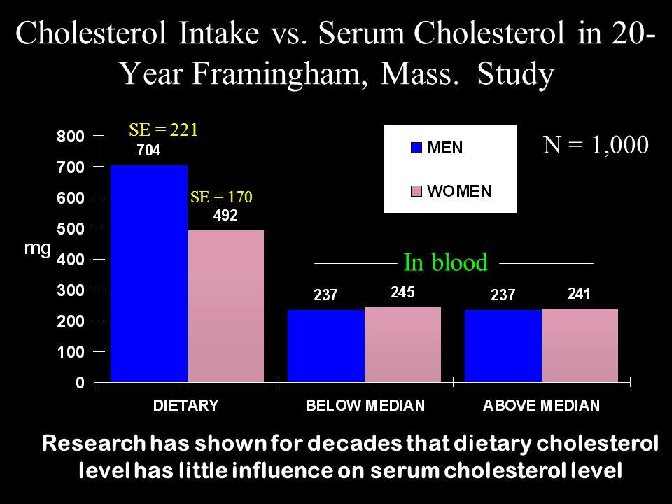 Cholesterol Intake vs. Serum Cholesterol in 20-Year Framingham, Mass