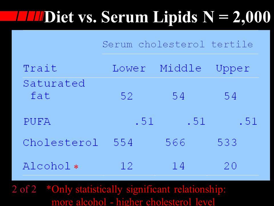 Diet vs. Serum Lipids N = 2,000 * 2 of 2