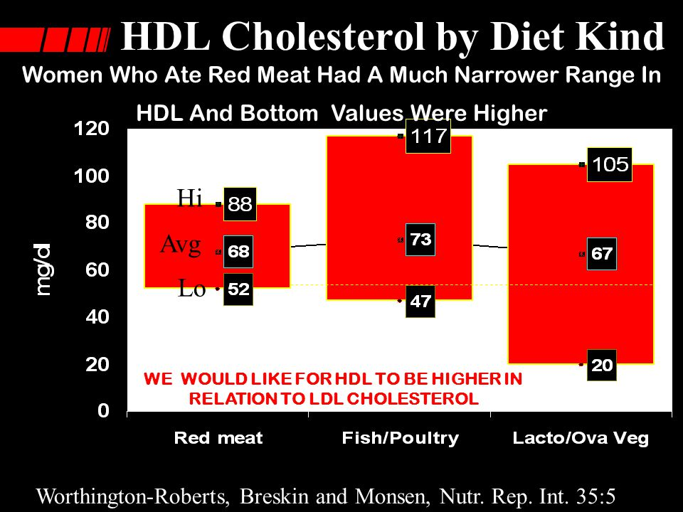 HDL Cholesterol by Diet Kind