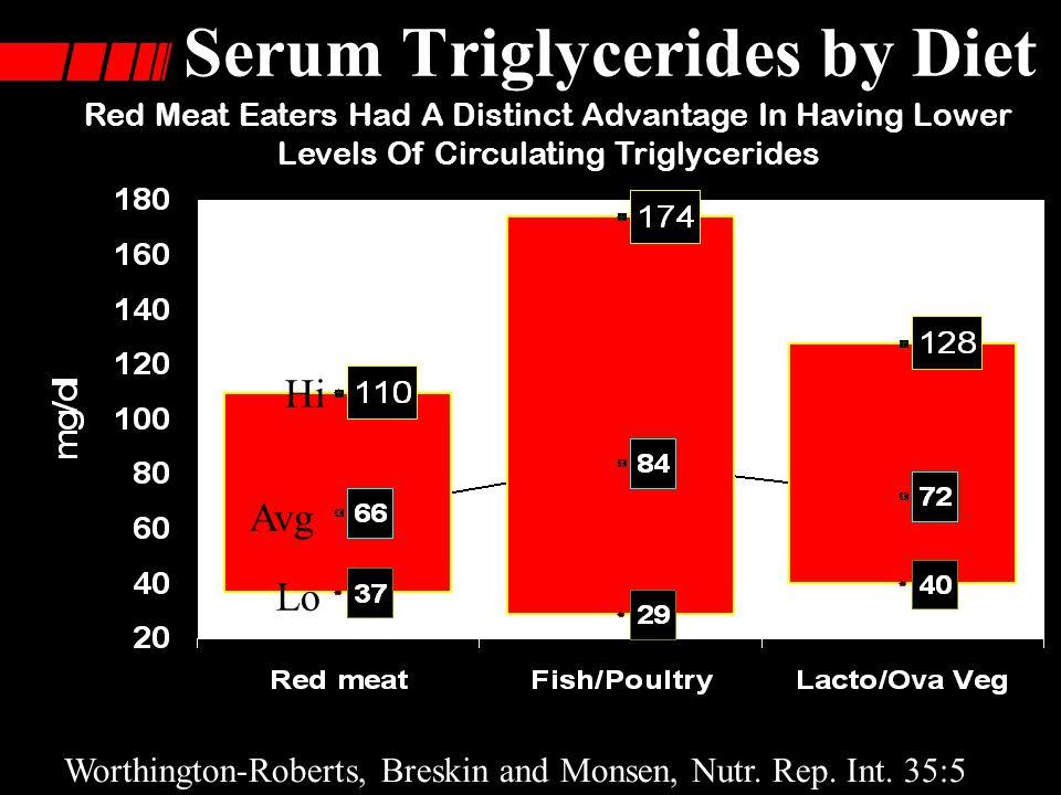 Serum Triglycerides by Diet