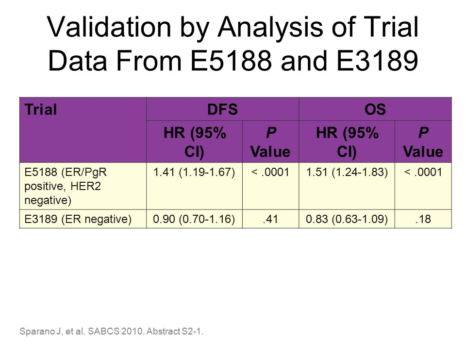 Validation by Analysis of Trial Data From E5188 and E3189