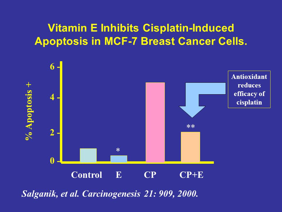 Antioxidant reduces efficacy of cisplatin