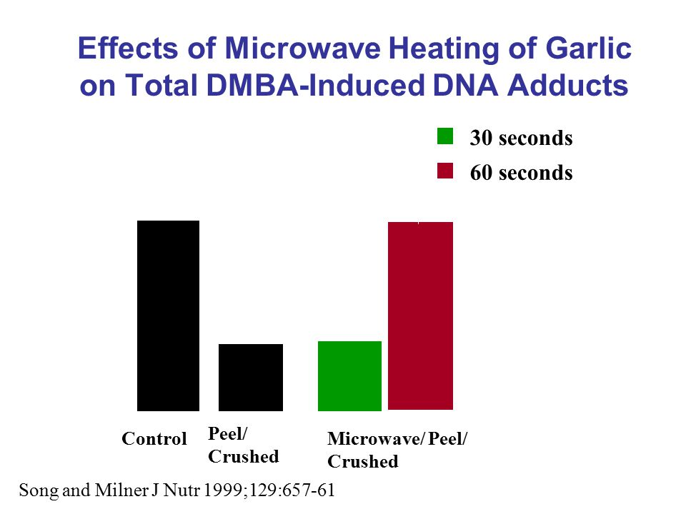 Effects of Microwave Heating of Garlic on Total DMBA-Induced DNA Adducts