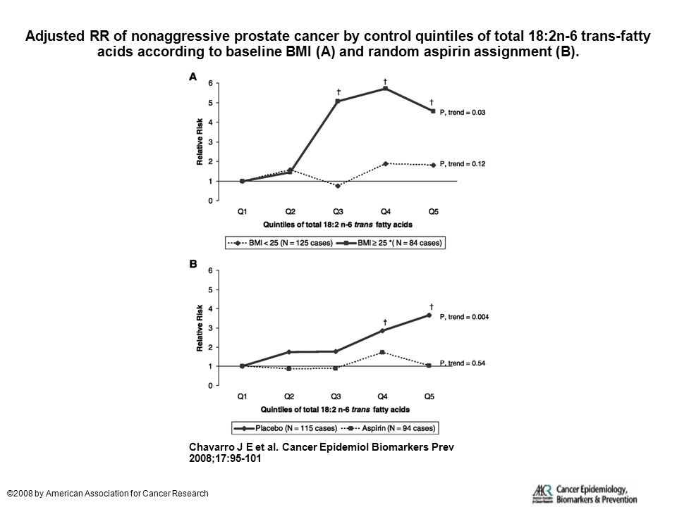 Adjusted RR of nonaggressive prostate cancer by control quintiles of total 18:2n-6 trans-fatty acids according to baseline BMI (A) and random aspirin assignment (B).