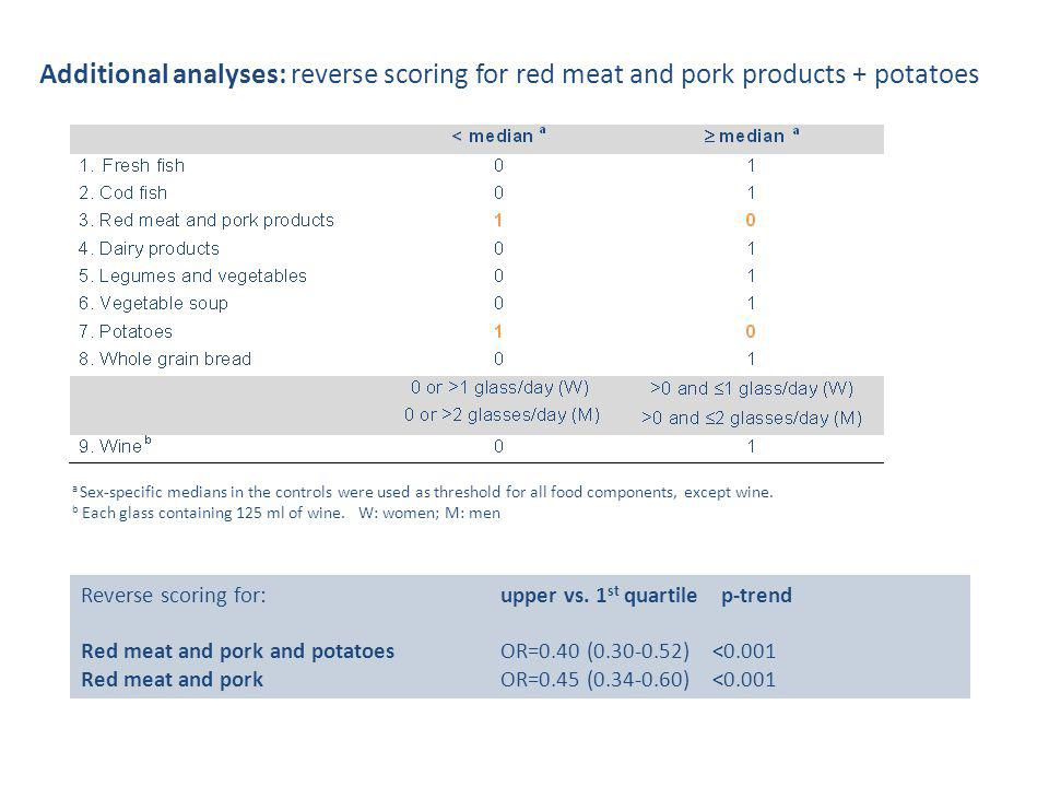Additional analyses: reverse scoring for red meat and pork products + potatoes