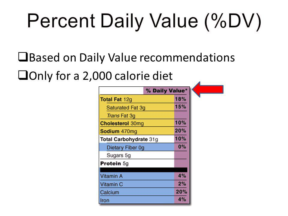 Percent Daily Value (%DV)