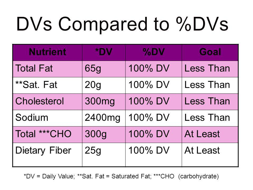 DVs Compared to %DVs Nutrient *DV %DV Goal Total Fat 65g 100% DV