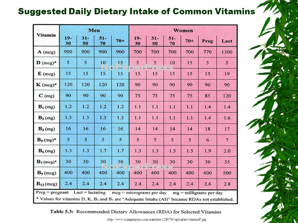 Suggested Daily Dietary Intake of Common Vitamins