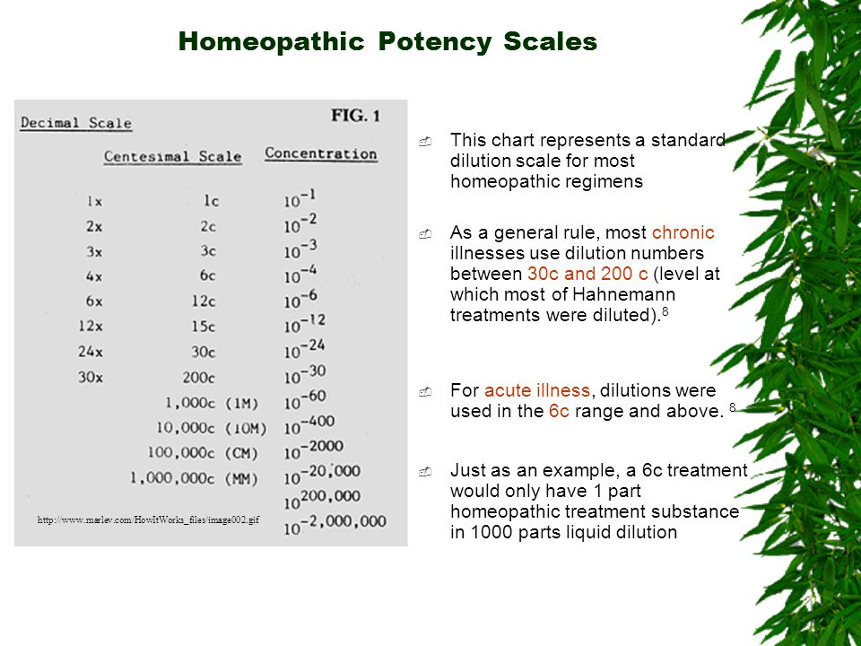 Homeopathic Potency Scales