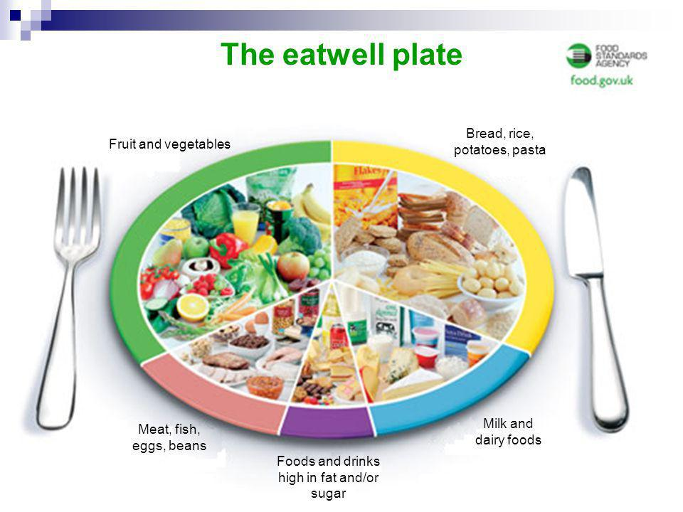 The eatwell plate Bread, rice, potatoes, pasta Fruit and vegetables