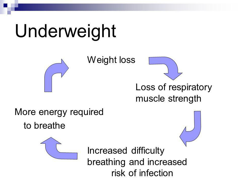 Underweight Weight loss Loss of respiratory muscle strength