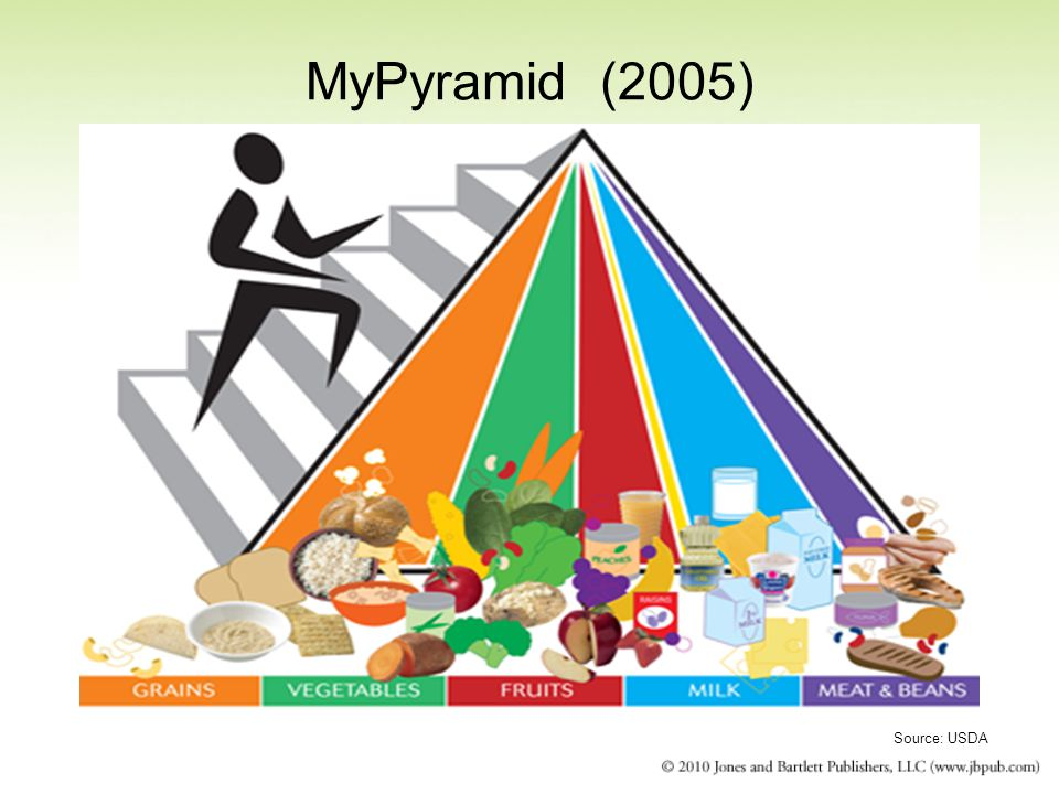 MyPyramid (2005) Source: USDA 25