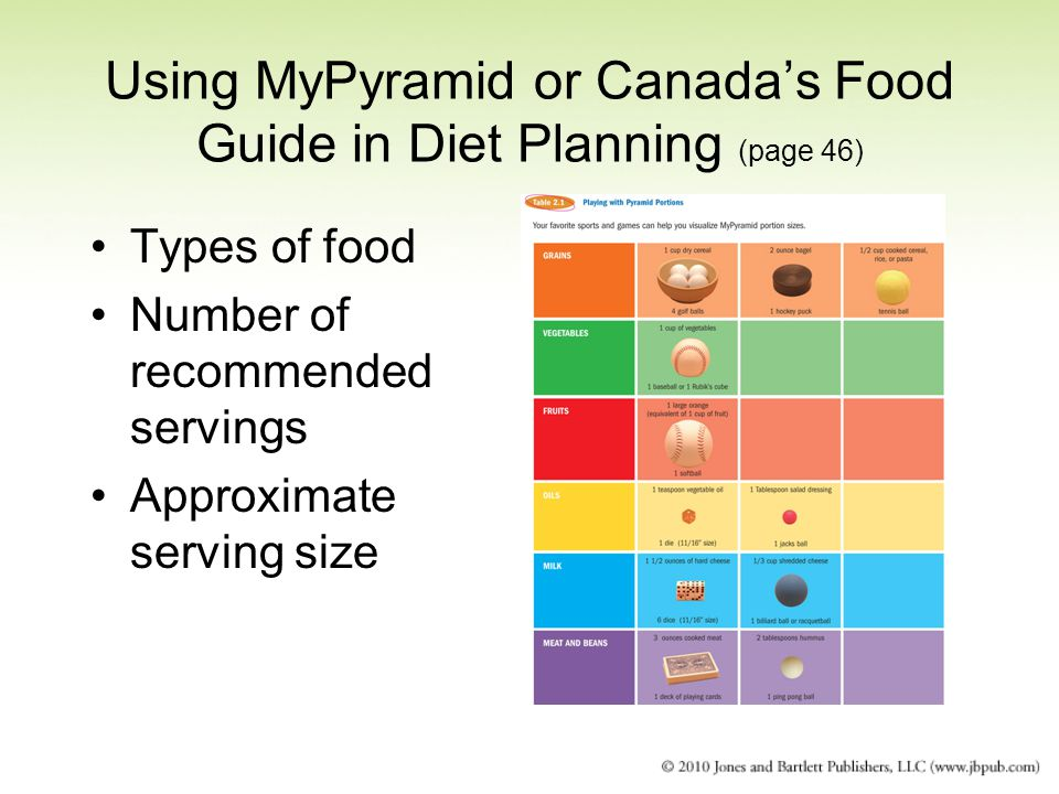 Using MyPyramid or Canada's Food Guide in Diet Planning (page 46)