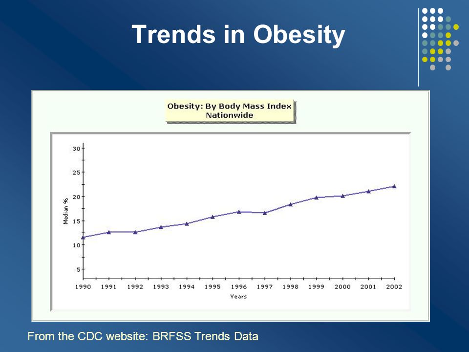 Trends in Obesity From the CDC website: BRFSS Trends Data