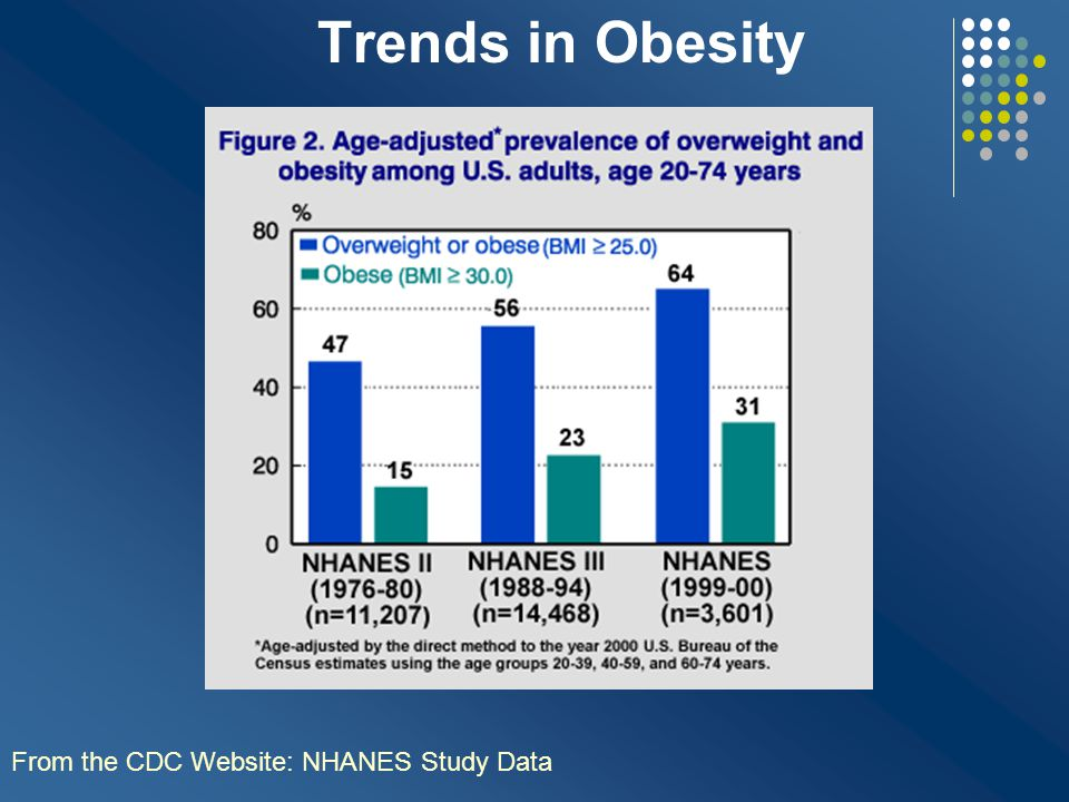 Trends in Obesity From the CDC Website: NHANES Study Data