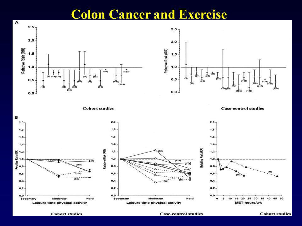 Colon Cancer and Exercise