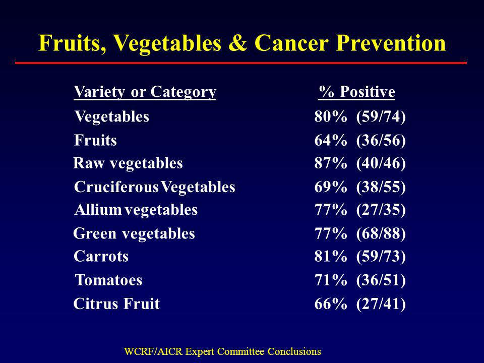 Fruits, Vegetables & Cancer Prevention