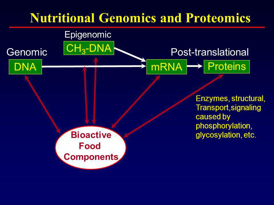 Nutritional Genomics and Proteomics