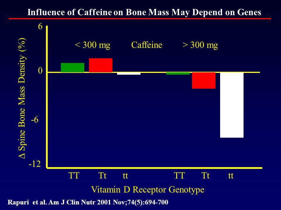 Influence of Caffeine on Bone Mass May Depend on Genes