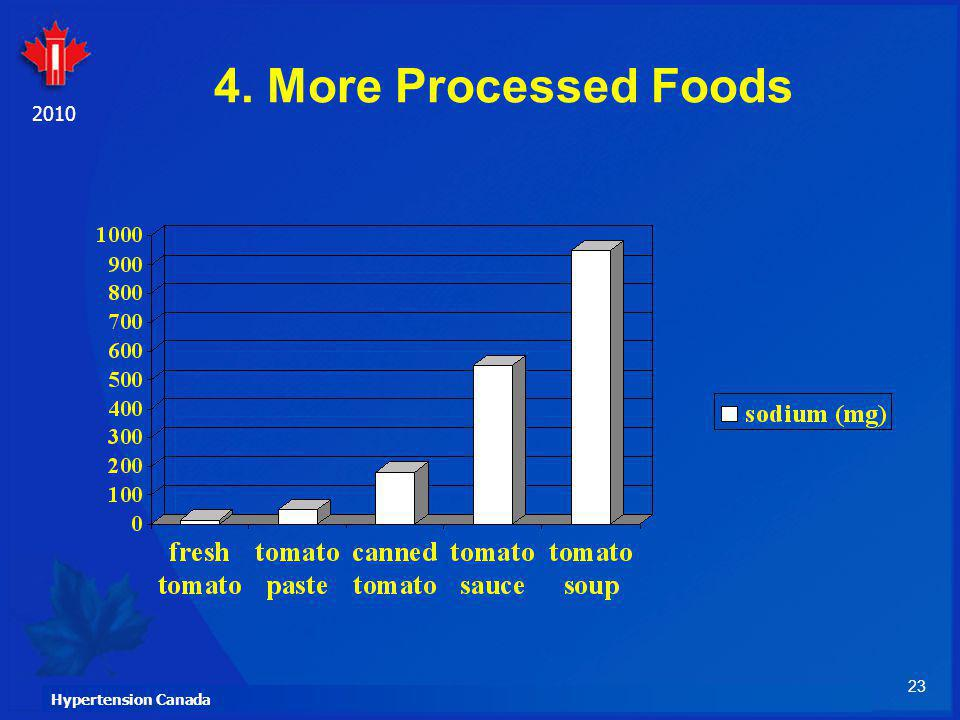 4. More Processed Foods And of course, there is the effect of processing on the sodium content of food.