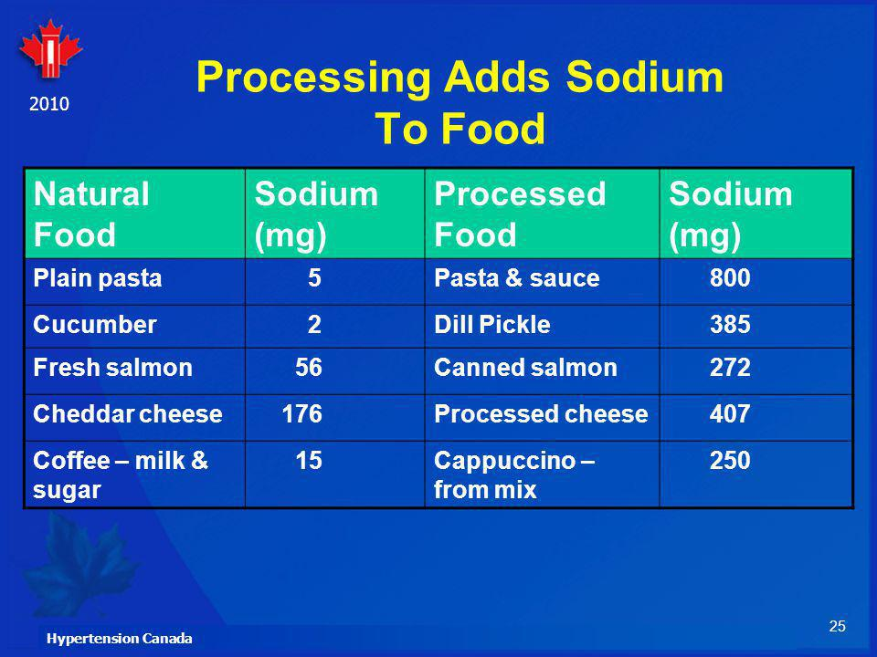 Processing Adds Sodium To Food