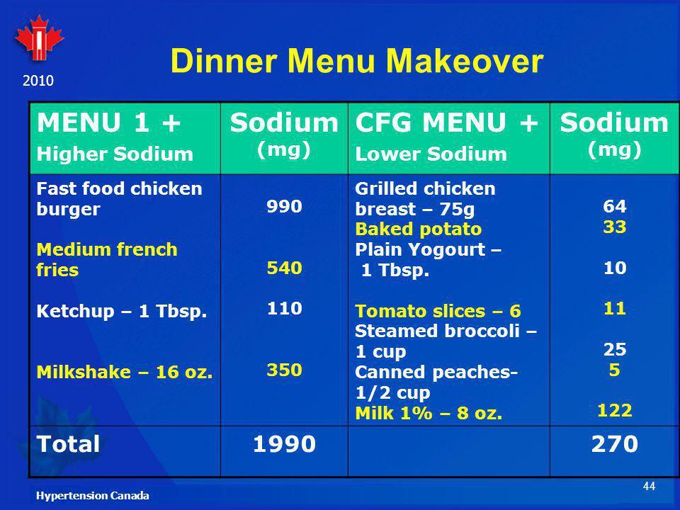 Dinner Menu Makeover MENU 1 + Sodium (mg) CFG MENU + Total 1990 270