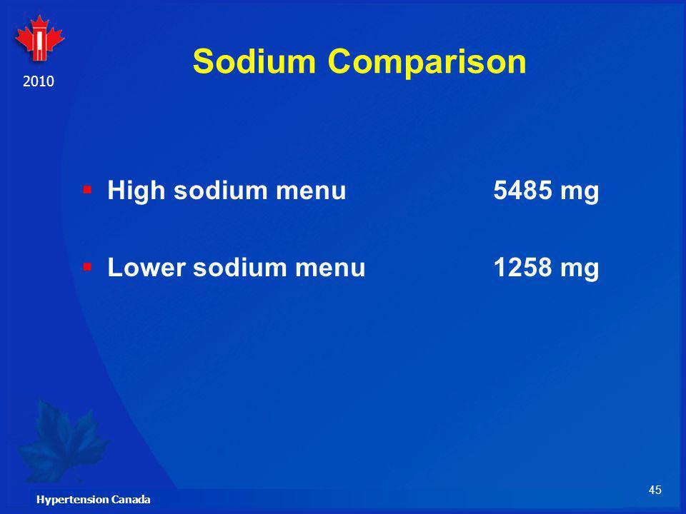 Sodium Comparison High sodium menu 5485 mg Lower sodium menu 1258 mg
