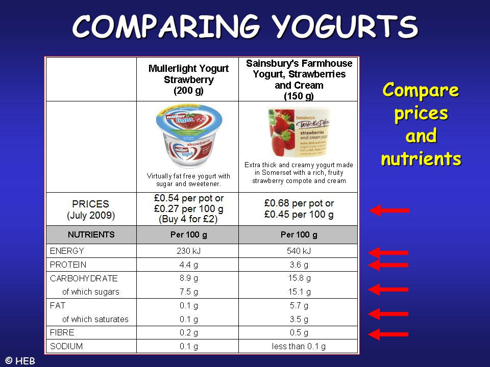 Compare prices and nutrients