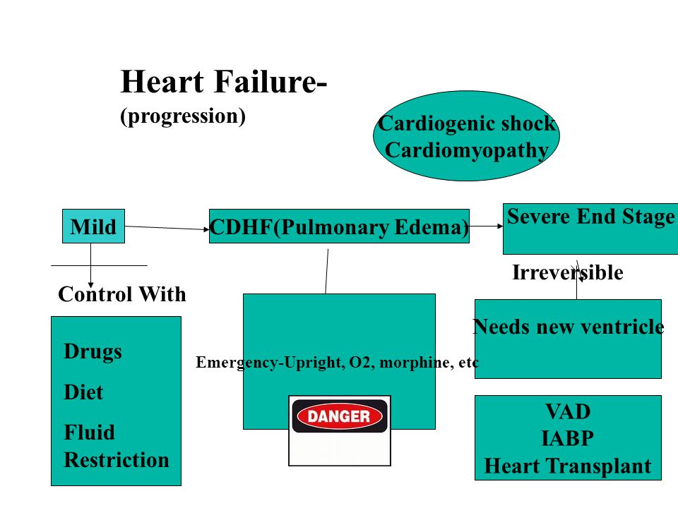 CDHF(Pulmonary Edema) Emergency-Upright, O2, morphine, etc