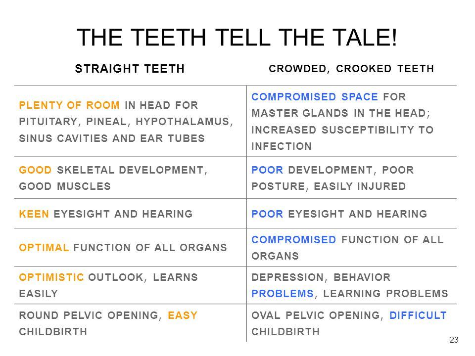 THE TEETH TELL THE TALE! STRAIGHT TEETH CROWDED, CROOKED TEETH