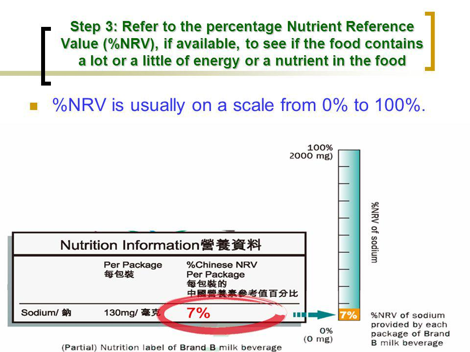 %NRV is usually on a scale from 0% to 100%.