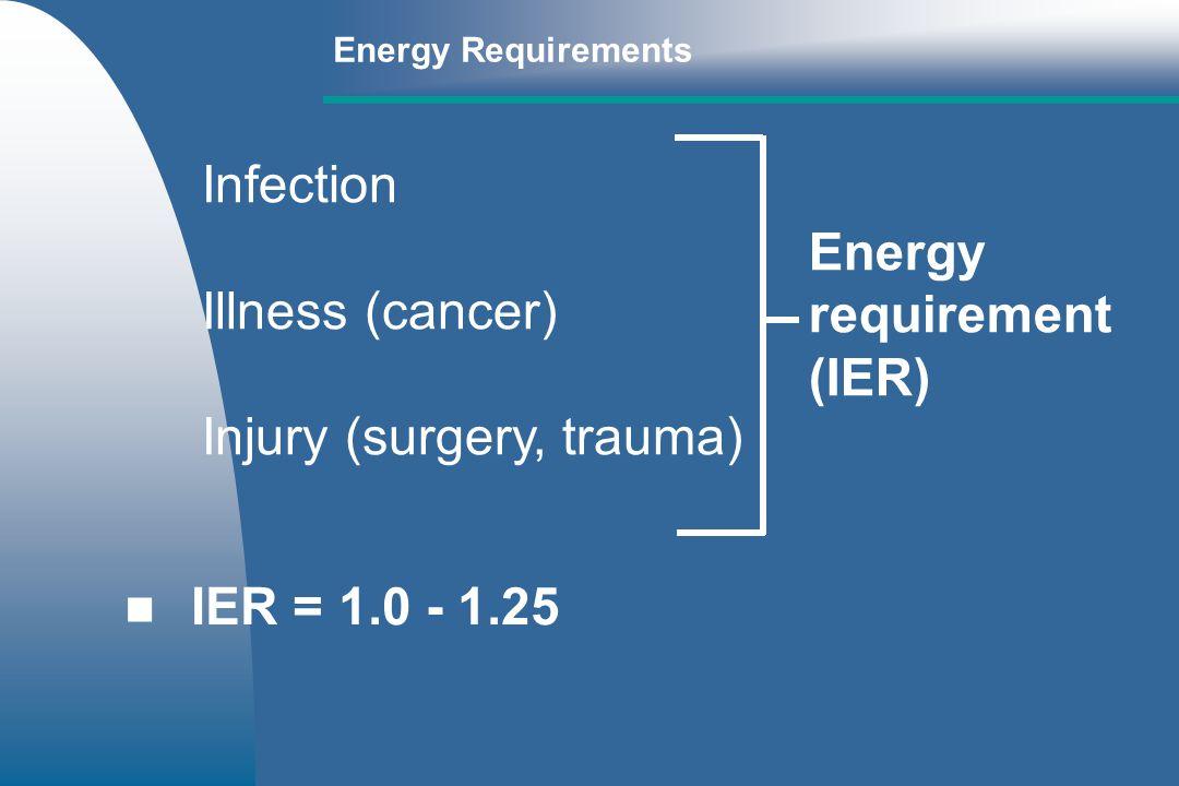 Injury (surgery, trauma) Energy requirement (IER)