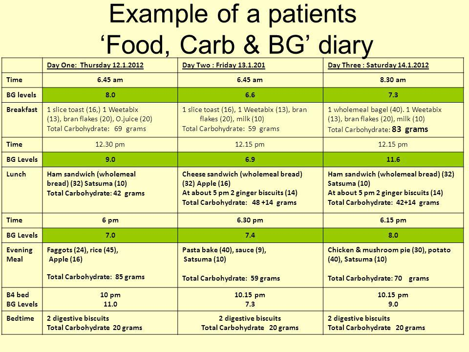 Example of a patients 'Food, Carb & BG' diary