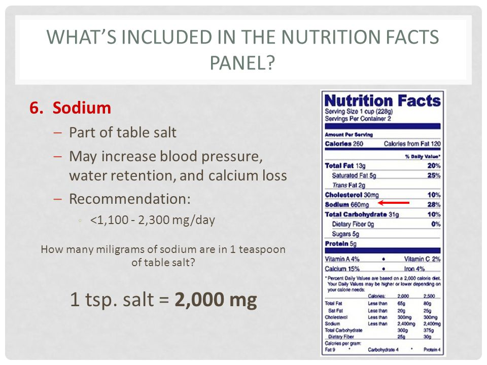 What's Included in the Nutrition Facts Panel
