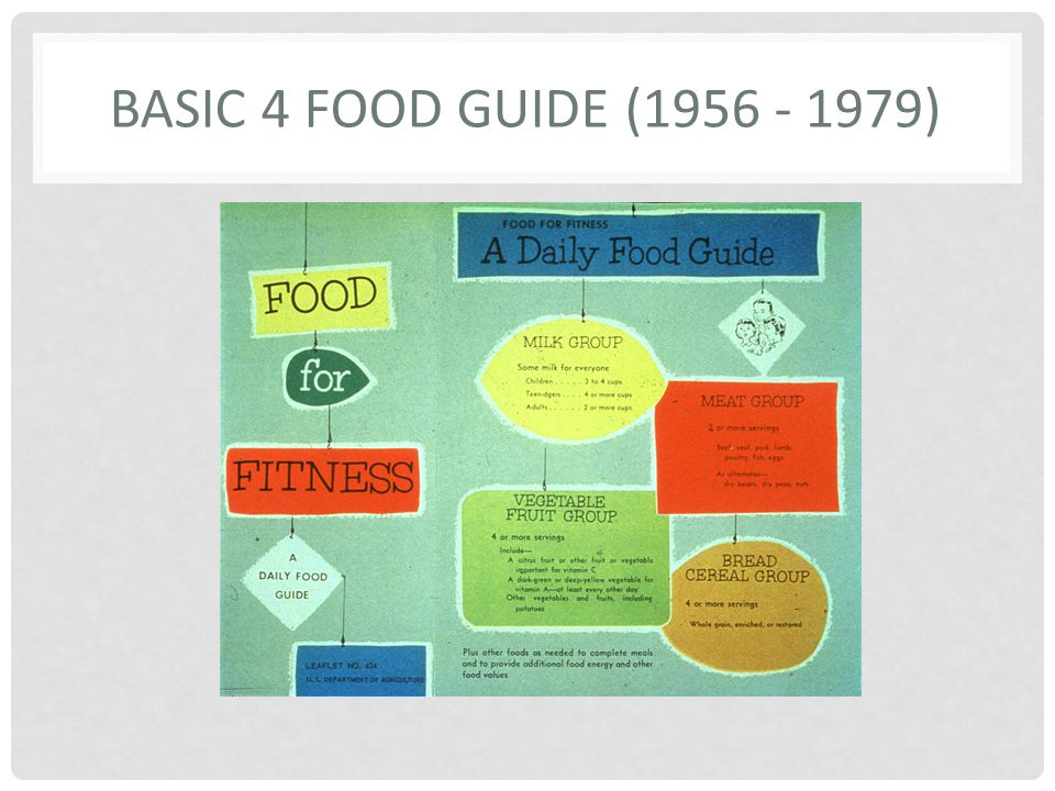 Basic 4 Food Guide (1956 - 1979)