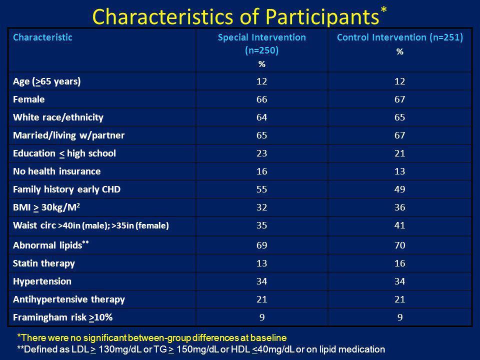 Characteristics of Participants*