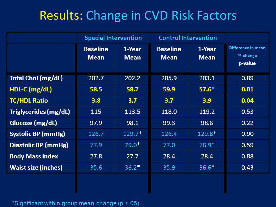 Results: Change in CVD Risk Factors