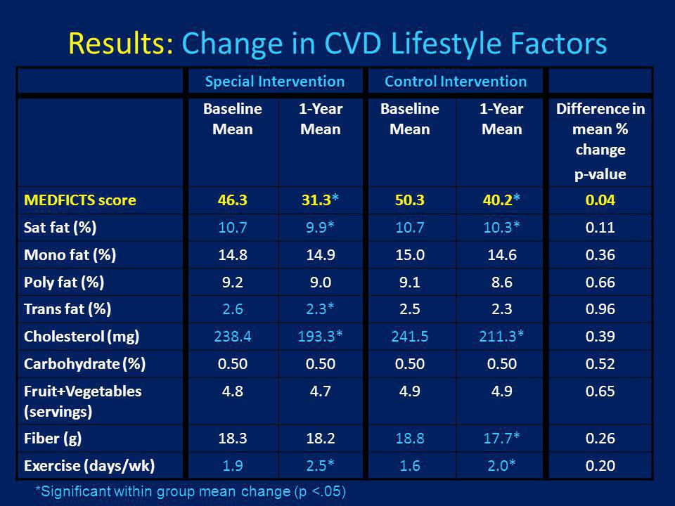 Results: Change in CVD Lifestyle Factors