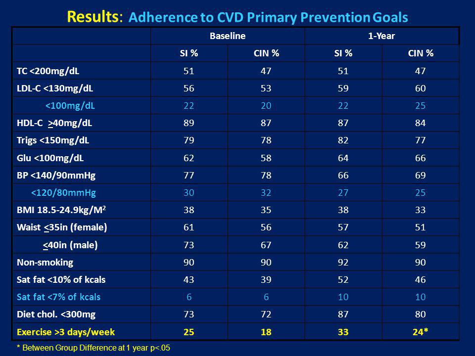 Results: Adherence to CVD Primary Prevention Goals