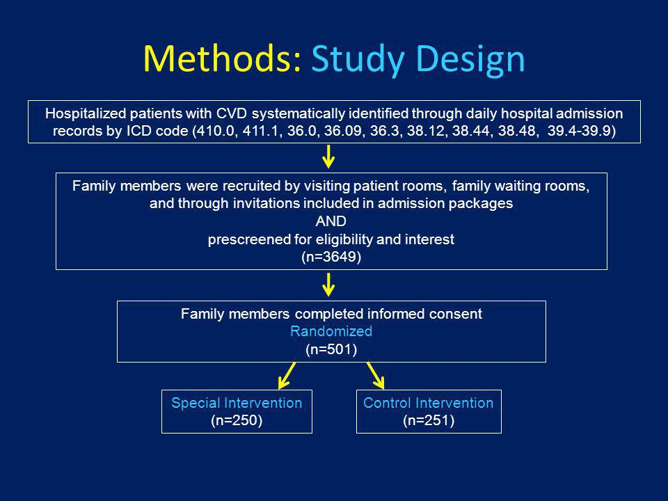 Methods: Study Design