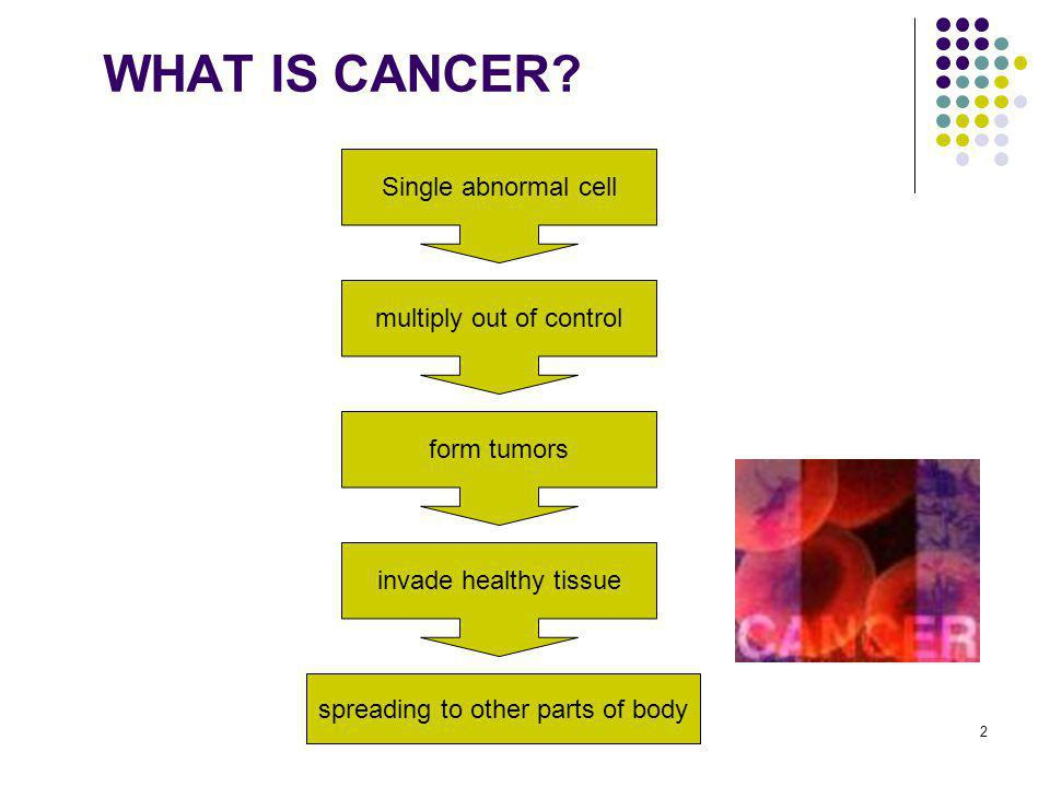 WHAT IS CANCER Single abnormal cell multiply out of control