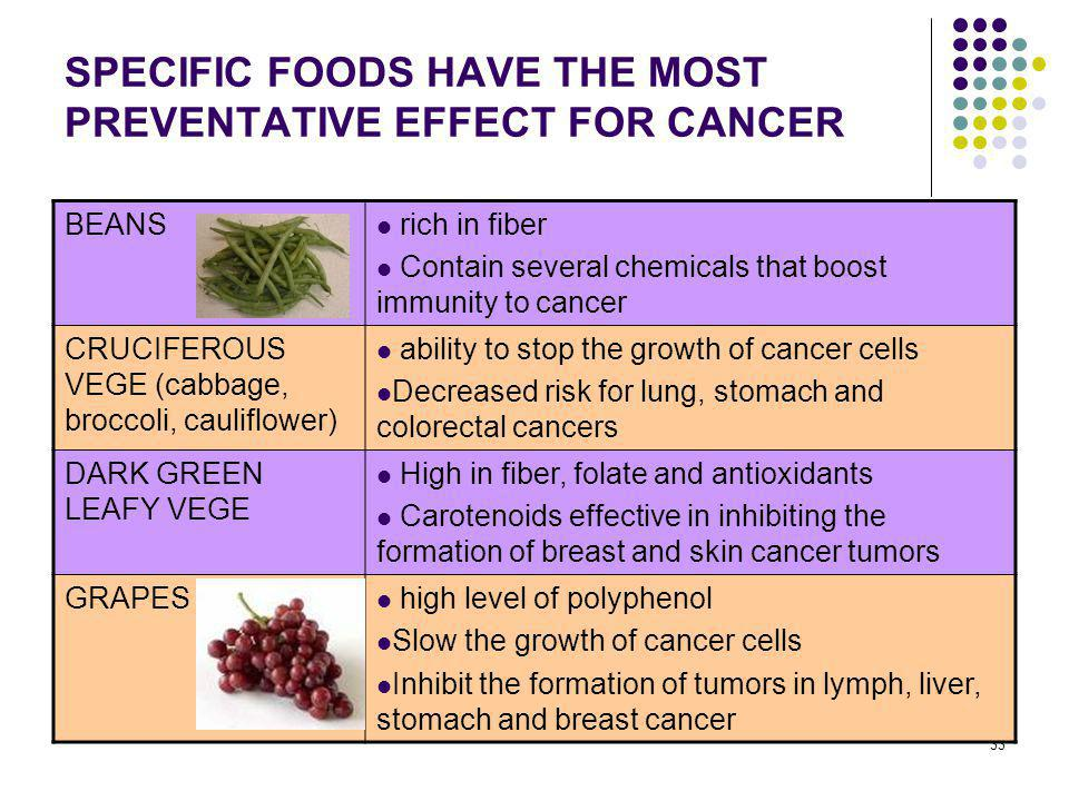 SPECIFIC FOODS HAVE THE MOST PREVENTATIVE EFFECT FOR CANCER