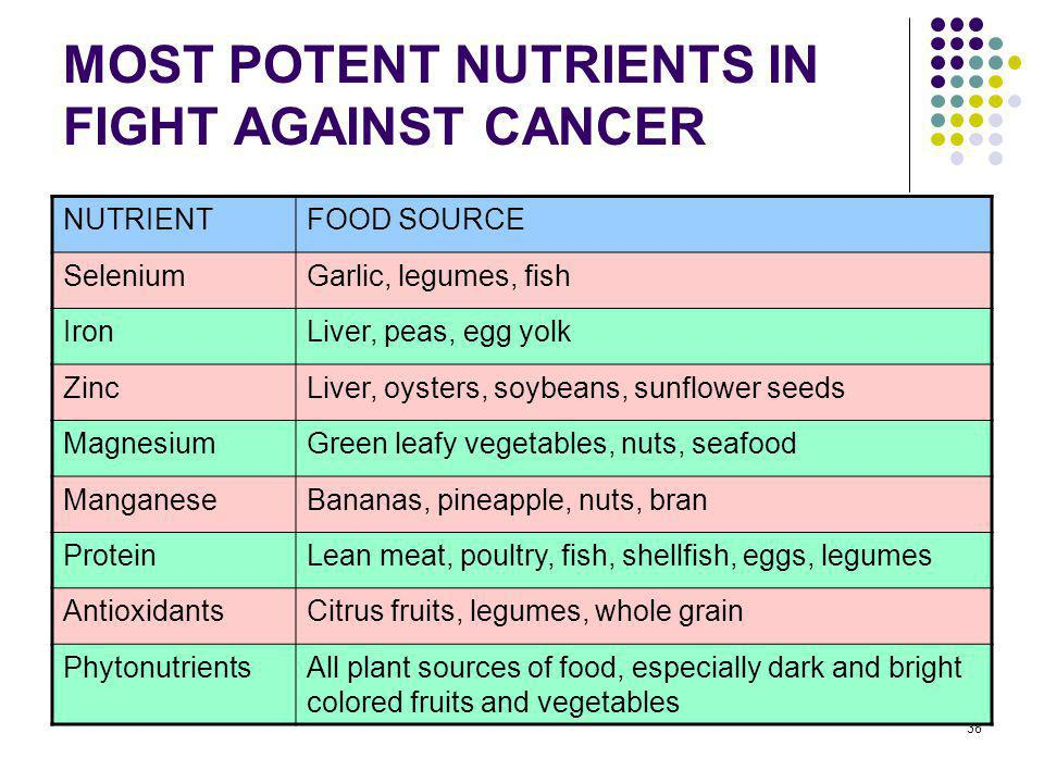 MOST POTENT NUTRIENTS IN FIGHT AGAINST CANCER